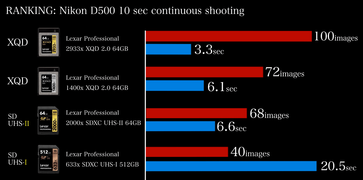 Rendimiento XQD vs SD