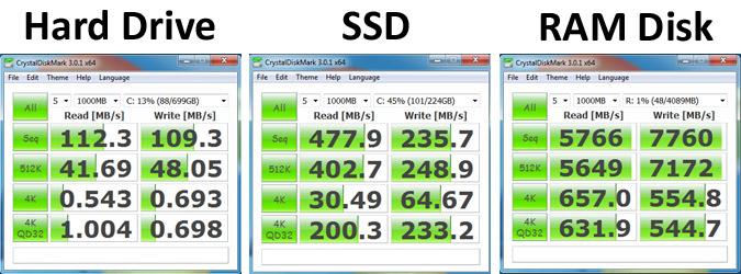 comparativa velocidad SSD HDD RAM